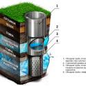 Принцип работы водозаборной скважины