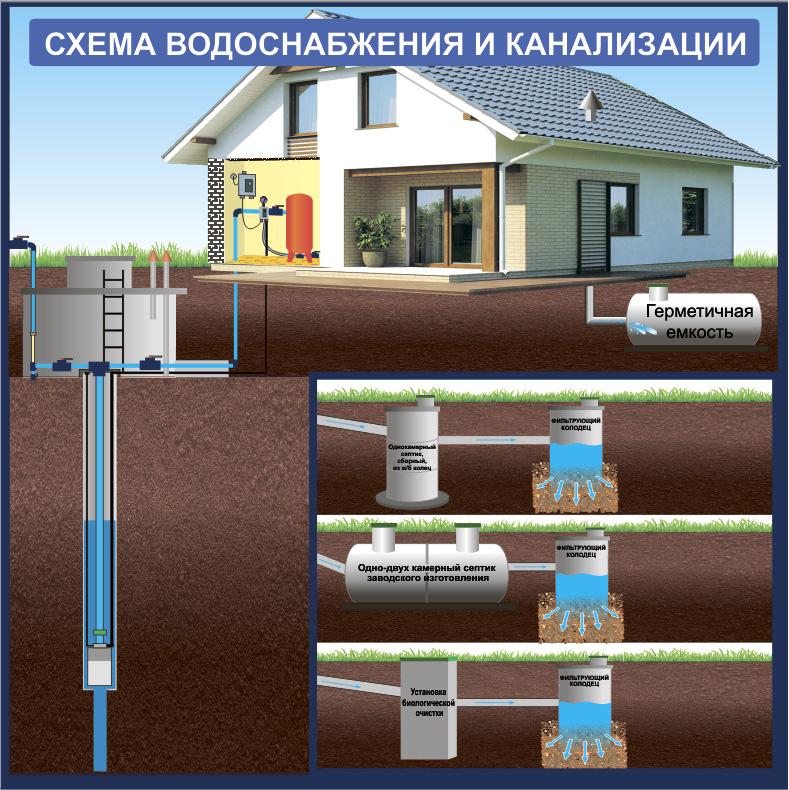 схема водоснабжения и канализации